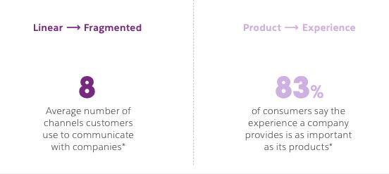 linear customer communications