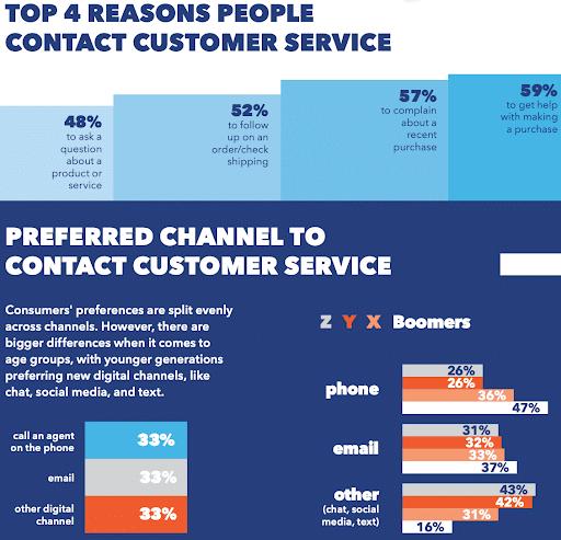 retail contact customer care